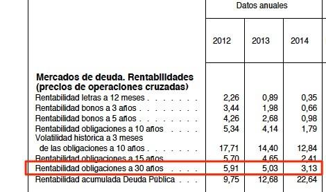 Nueva tasa de actualización de la renta de capitalización rústica para 2016