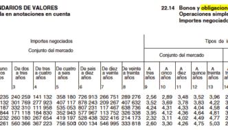 Valores ¿definitivos? de los datos anuales de rentabilidad de las obligaciones del estado a 30 años